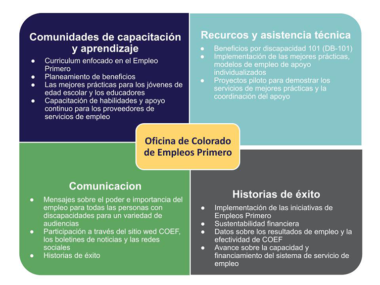 COEF Four Primary Service Quadrants - Training, Technical Assistance, Communication and Evaluation